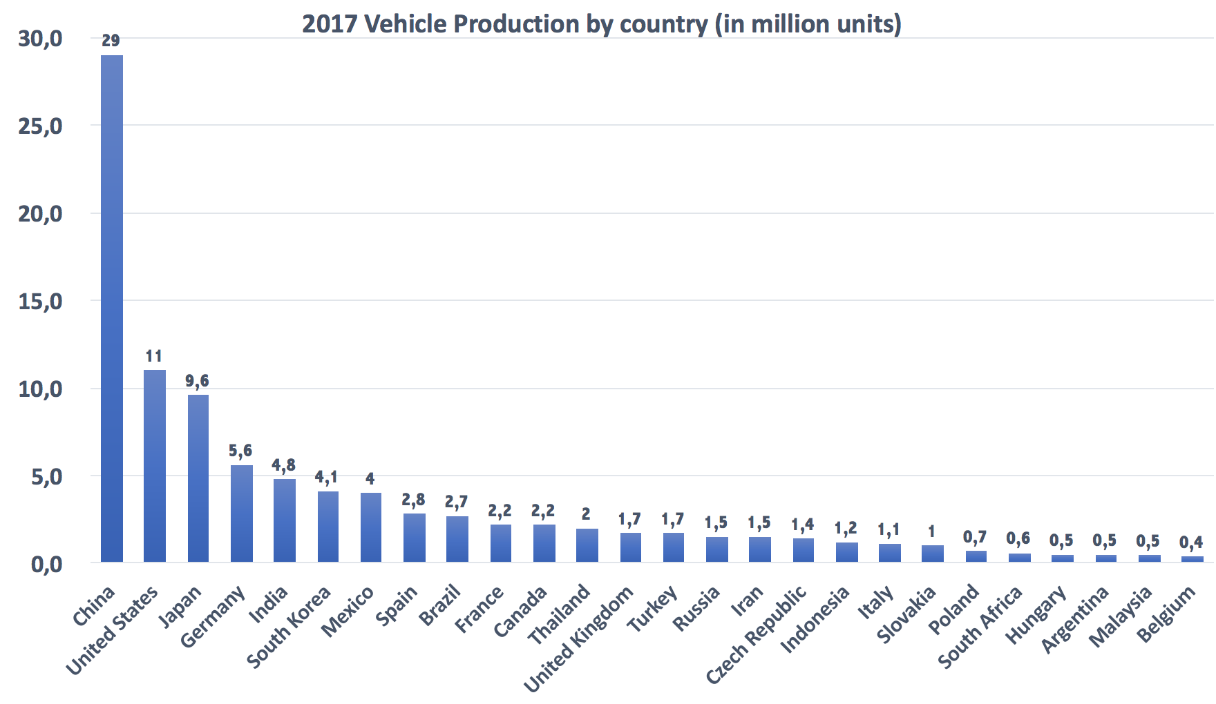 2017 Vehicle Production by country
