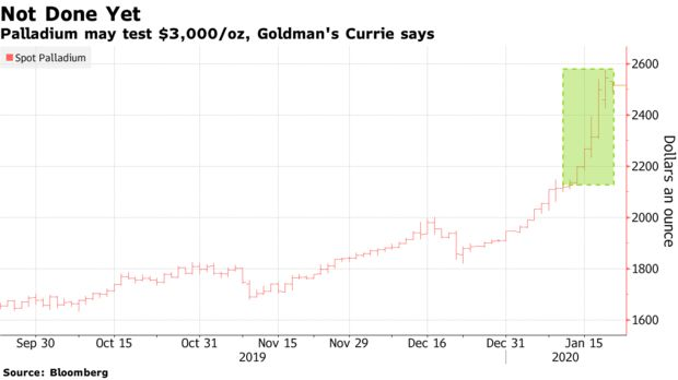 Goldman says palladium may surge to test $3000