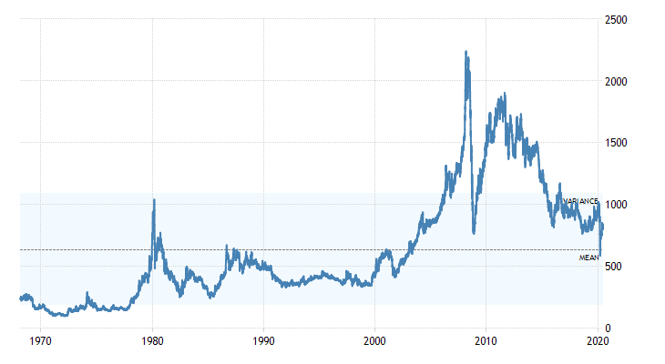 Platinum price 1970-2020